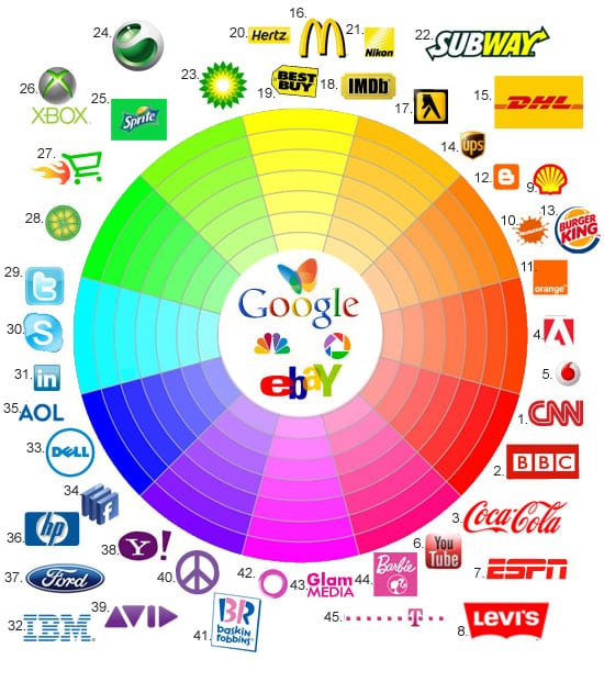 Color wheel to create a logo