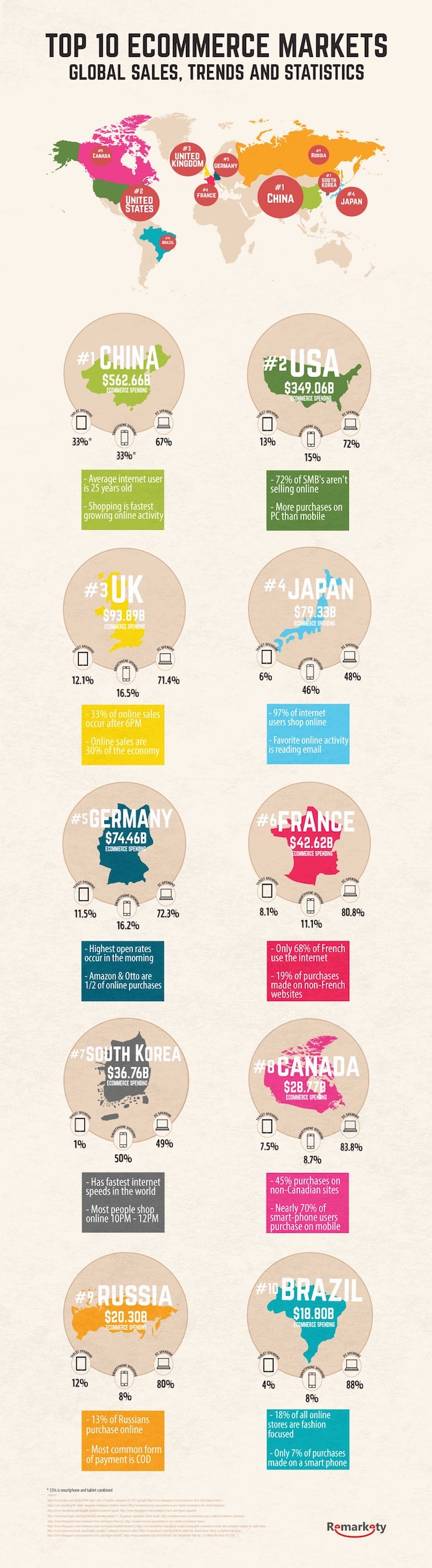the-top-10-global-e-commerce-markets-infographic-01