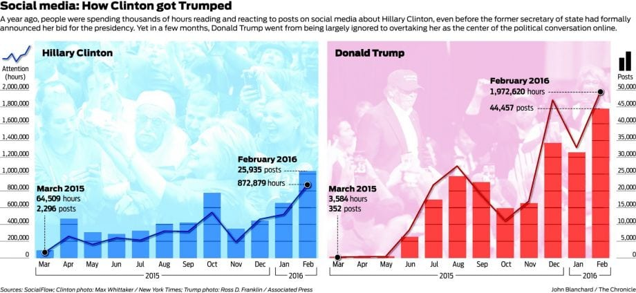 The-Donald-trumps-Clinton-Sanders-on-social-media-01
