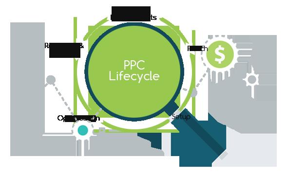 PPC-Management-Optimization